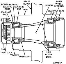 dodge ram wheel bearing how do you replace the wheel bearings on a 1999 dodge ram 1500