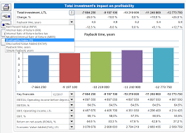 Sensitivity Analysis Excel Template Functions In Invest For Excel Version 3 6019 Vs 3 6001