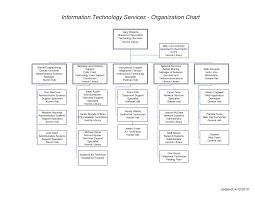 help desk organizational structure information technology services organization chart chainimage