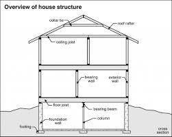 Home Foundation Types House Foundation Home Inspection Tacoma Washington Home