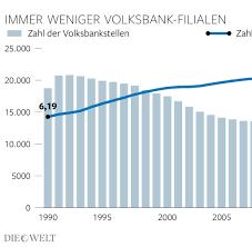 Volksbank Wien Baden Volksbanken Wollen Bis Zu 2500 Filialen Schließen Welt