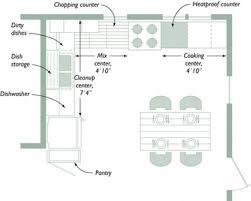 perfect kitchen layout home design ideas