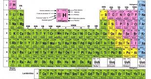 imagenes en hd para imprimir tabla periodica completa para imprimir hd gallery periodic table