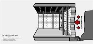 Basement Foundation Repair Methods by Rhino Carbon Fiber The Dig And Push Repair Method