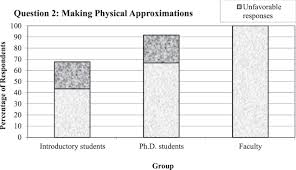 surveying college introductory physics students u0027 attitudes and