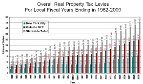 nys tax table property taxes