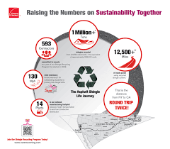 Owens Comfort Systems Owens Corning Roofing And Asphalt Shingle Recycling Program