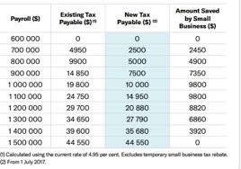 2017 payroll tax tables payroll tax sa atotaxrates info