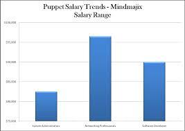 Spotfire Developer Resume Puppet Fundamentals Training With Job Assistance 2017
