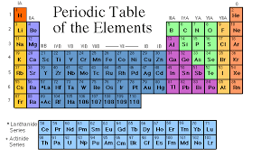 Periodic Table Changes Periodic Table To Make Historic Changes
