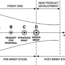 design brief a level environmental profile of the design briefs on product level