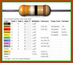 color code and types of resistors