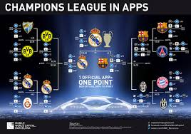Uefa Chions League The Uefa Chions League Of The Apps Mobile World Capital Barcelona