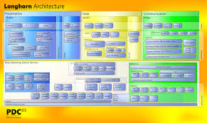 Home Design Software Free Windows 7 by Software Architecture Block Diagram Download Wiring Diagram
