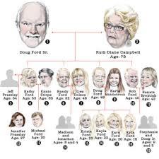 ford family rob ford family tree