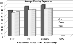 monitoring of fetal radiation exposure during pregnancy journal