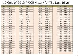 best 25 price of gold chart ideas on price for gold
