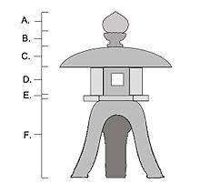 Japanese Garden Lamp by Tōrō Wikipedia