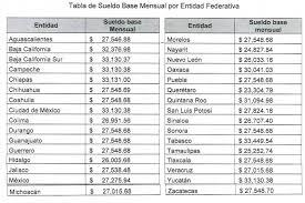 sueldos de maestras de primaria aos 2016 sep ofrece sueldos de 23 hasta 33 mil pesos mensuales a maestros