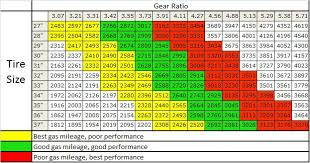 ford f150 gears changing my 2015 4x4 5 0 from 3 31 gears to 3 73 gears page 3