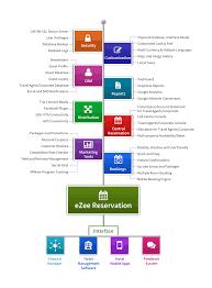 Reservation Desk Com Ezee Pms 1 Hotel Software System For Hotel Management Hotels