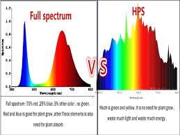 what color light do plants grow best in plant growth light spectrum full spectrum led grow lights cob led