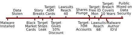 target black friday breach target 66 days of gloom