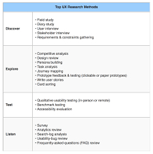 ux research cheat sheet u2014 d ux