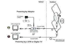 membuat antena tv tanpa kabel antena tv digital indoor outdoor tayangan tv jernih bebas semut