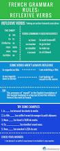 french grammar reflexive verbs french grammar pinterest