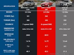 bmw 3 series or mercedes c class mercedes c class vs audi a4 vs bmw 3 series indian autos