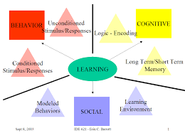 What Is A Concept Map Principles Of Instruction And Learning Web Quest