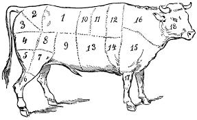 butcher u0027s beef chart clip art a beef map miss mary u0027s gazette