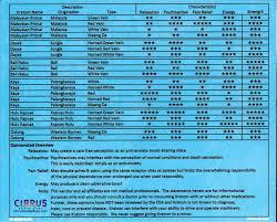 kratom potency chart fort myers cirrus smoke shop kratom