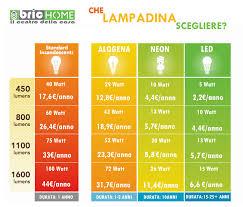 tabella conversione candele luce a led da quanti lumen ecco la tabella comparativa con tutti
