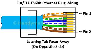 tia eia 568b ethernet rj45 plug wiring diagram in wiring diagram