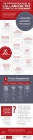 Curriculum Map Template 25 Best Curriculum Mapping Ideas On Pinterest Planning Maps