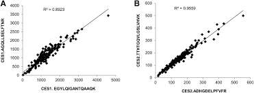 age dependent absolute abundance of hepatic carboxylesterases