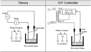 overview of level switches omron industrial automation