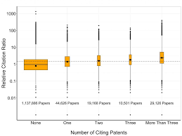 cite patents and the relative citation ratio correlations to assess