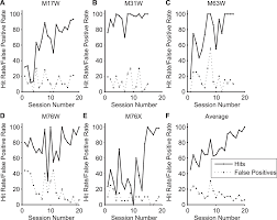 an operant conditioning method for studying auditory behaviors in
