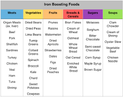 high iron foods chart real fitness