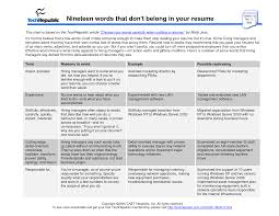 Best Resume Words 2017 by Words To Avoid In Resume Resume For Your Job Application