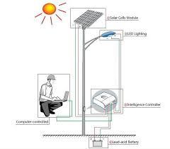 how to install led solar street light eneltec group