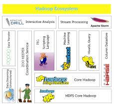 big data hadoop resume sap hana bridging the gap with sap hana vora part 2 sap hana