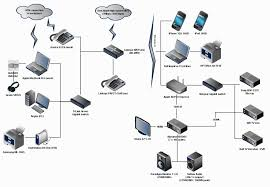 Designing A Home Network Designing A Home Network Best Home
