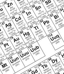 Periodic Table Abbreviations Abbreviations Latin In Our Lives