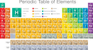 Most Reactive Metals On The Periodic Table Reactivity Definition In Chemistry