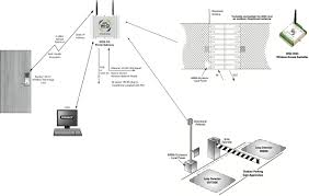 Ada Vanity Height Requirements by Bathroom Ada Bar Height Bathroom Stall Dimensions