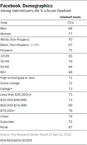 by the numbers 400 amazing facebook statistics dmr demographics of social media users in 2015 pew research center